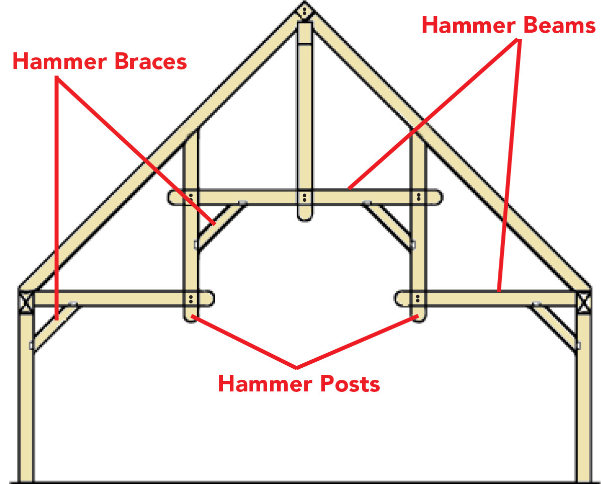 Timber Frame Hammer Truss Detail By Timberhaven